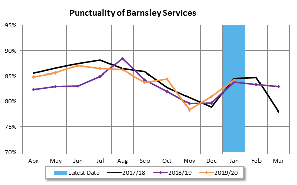 Barnsley Bus Partnership punctuality Jan 20