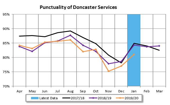 Doncaster Bus Partnership Punctuality Jan 20