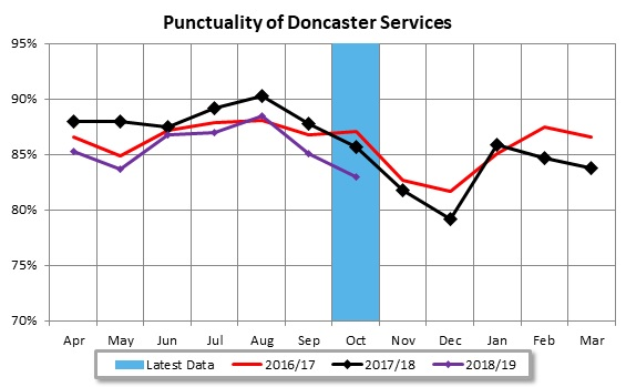 Doncaster Bus Partnership Punctuality Oct 2018