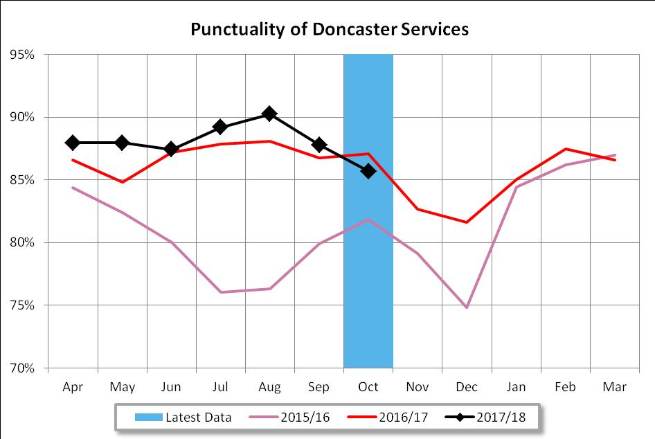 Doncaster Bus Partnership Punctuality October 2017